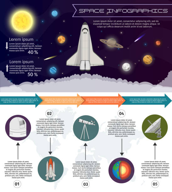solar system space shuttle infographic illustration flying start and astronomy observatory the science background set - astronomy telescope stock illustrations