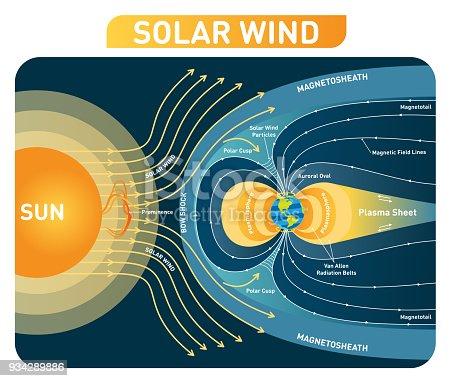Sonnenwind Abbildung Zeigerdiagramm Mit Magnetfeld Der Erde ...
