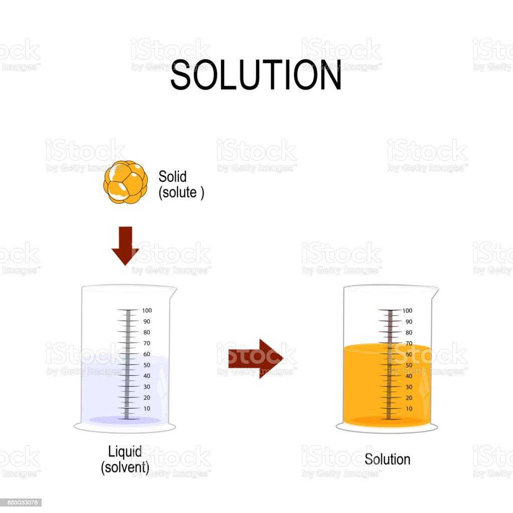 Solid in liquid. solution vector art illustration