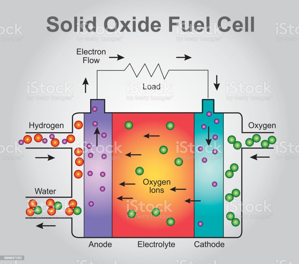 Solid Oxide fuel cell structure. vector art illustration