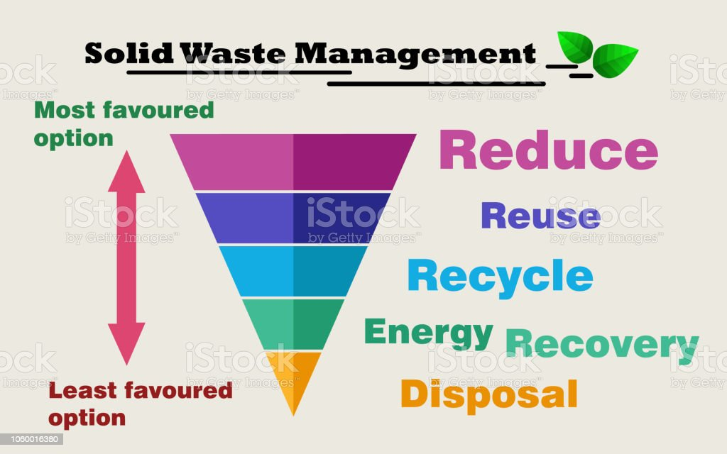 need for reducing reusing and recycling of waste