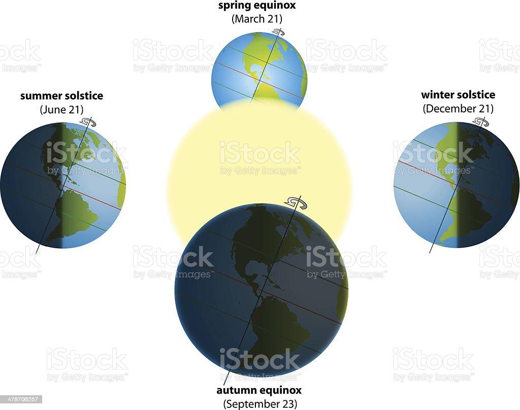 diagram of a spring solstice solstice equinox america stock illustration download image now  solstice equinox america stock