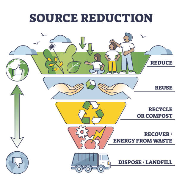 Source reduction and environmental friendly waste management outline diagram vector art illustration