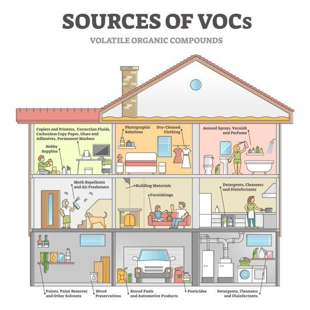 Sources of VOCs as indoor house with dangerous gases origin outline diagram vector art illustration