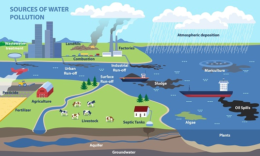 Sources of water pollution and freshwater contamination causes. Human economic activity as the main source of pollution. Educational banner. Flat cartoon vector illustration