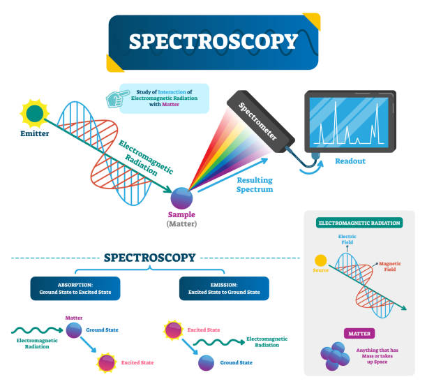 Spectroscopy vector illustration. Matter and electromagnetic radiation. Spectroscopy labeled vector illustration. Matter and electromagnetic radiation. Study of visible light dispersed according to its wavelength, by a prism. Physics basics. infrared stock illustrations