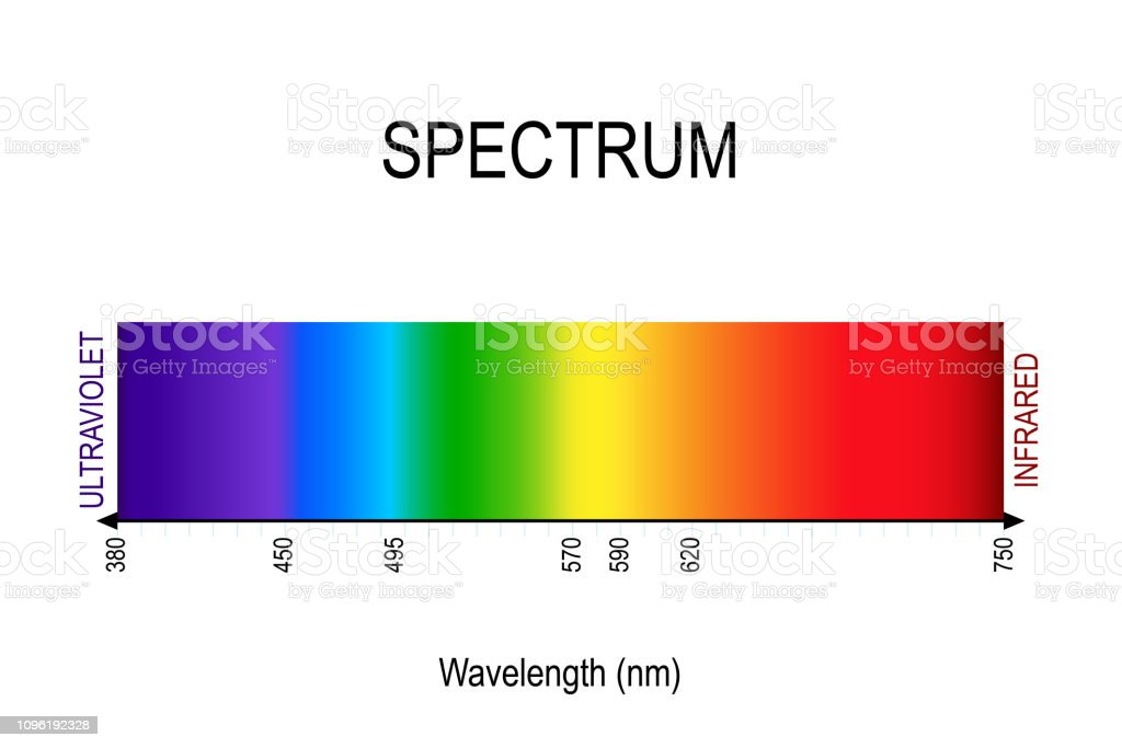 Spectrum Visible Light Infrared And Ultraviolet Stock Illustration Download Image Now Istock,Caramel Warm Chocolate Brown Hair Color