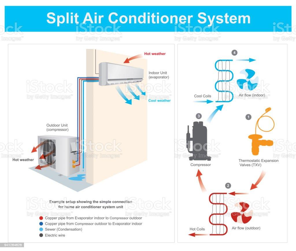 Split Air Conditioner System