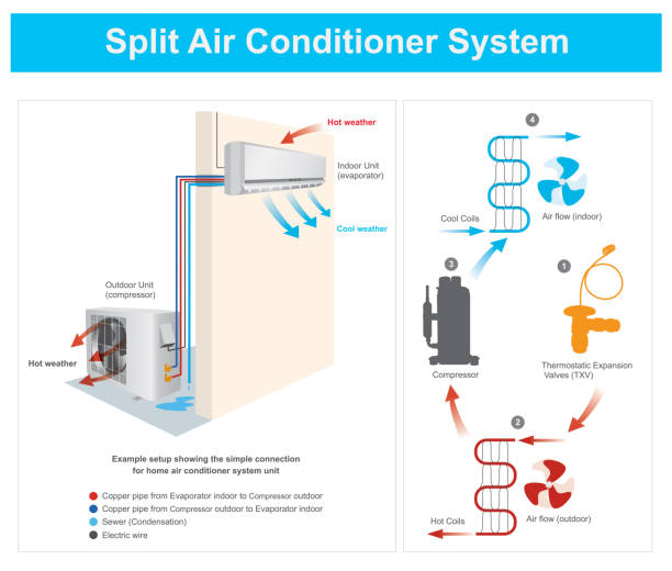 split-klimaanlage-system - kondensation stock-grafiken, -clipart, -cartoons und -symbole