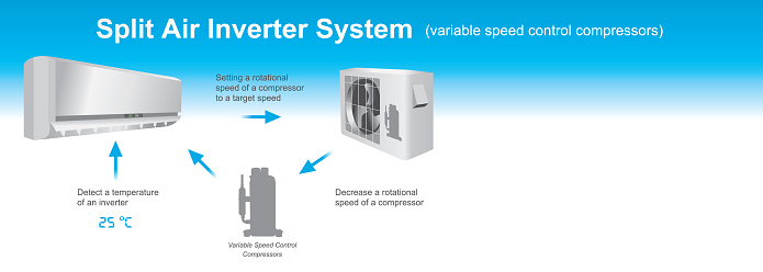 Split air inverter system diagram.