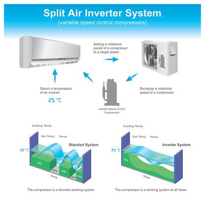Split air inverter system.