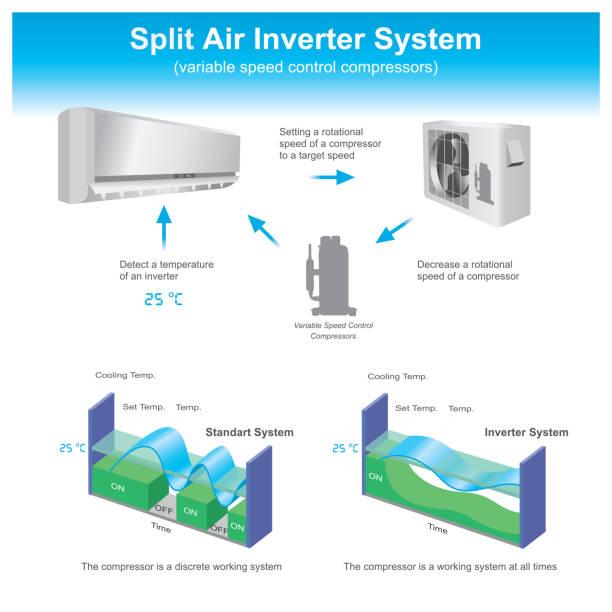 geteilte luftwechselrichter-system. - kondensation stock-grafiken, -clipart, -cartoons und -symbole