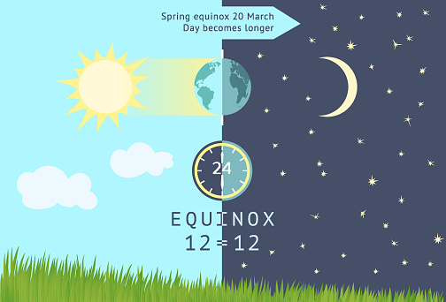 Spring equinox occurs 20 March. Day becomes longer than night in the northern hemisphere.