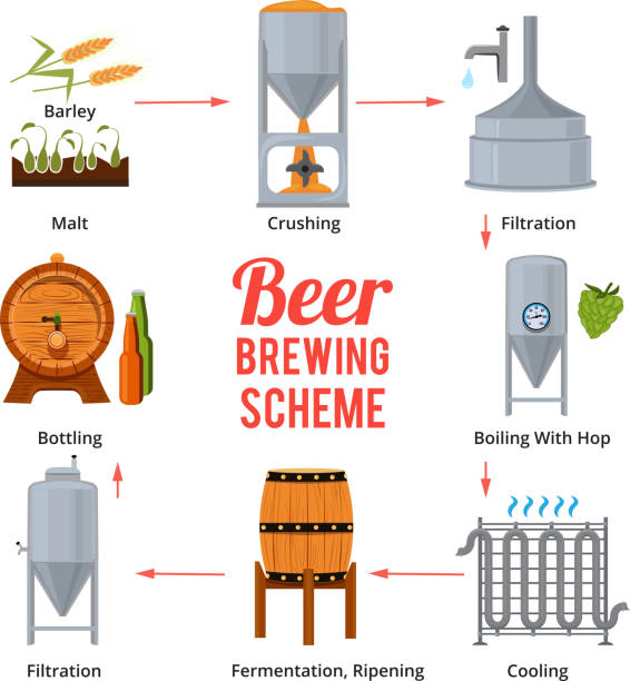 stages of beer production. vector symbols of brewery - brewery tanks stock illustrations