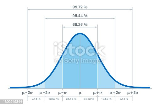 istock Standard normal distribution, bell curve, with percentages 1300549344