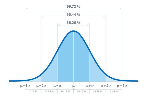 Standard normal distribution, bell curve, with percentages vector art illustration