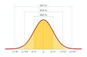 istock Standard normal distribution, standard deviation and coverage in statistics 1213863214
