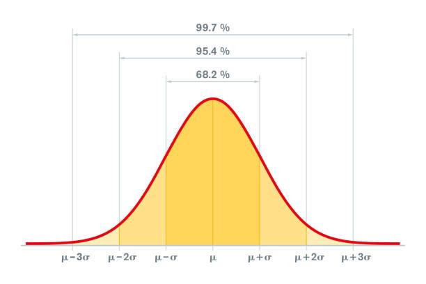Standard-Normalverteilung, Standardabweichung und Erfassung in der Statistik – Vektorgrafik