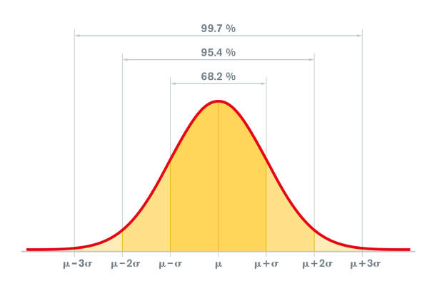 Standard normal distribution, standard deviation and coverage in statistics vector art illustration