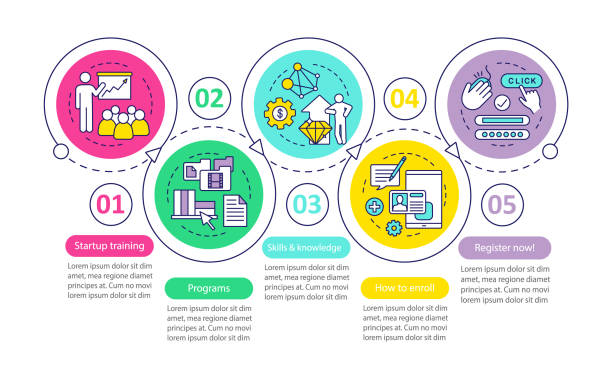 Startup education vector infographic template Startup education vector infographic template. Business presentation design elements. Data visualization with five steps and options. Process timeline chart. Workflow layout with linear icons enrollment stock illustrations