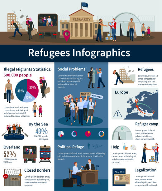 stateless refugees asylum infographics Stateless refugees infographics with number of illegal migrants in Europe and statistics of migratory transport ways flat vector illustration police meeting stock illustrations