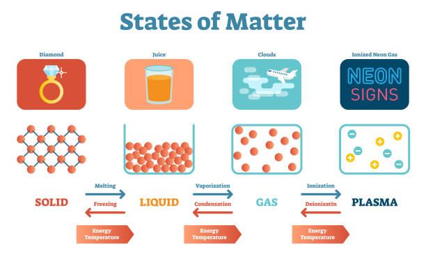 ilustraciones, imágenes clip art, dibujos animados e iconos de stock de estados de mater física científica y educativa vector ilustración cartel con sólidos, líquidos, gas y plasma. - sólido