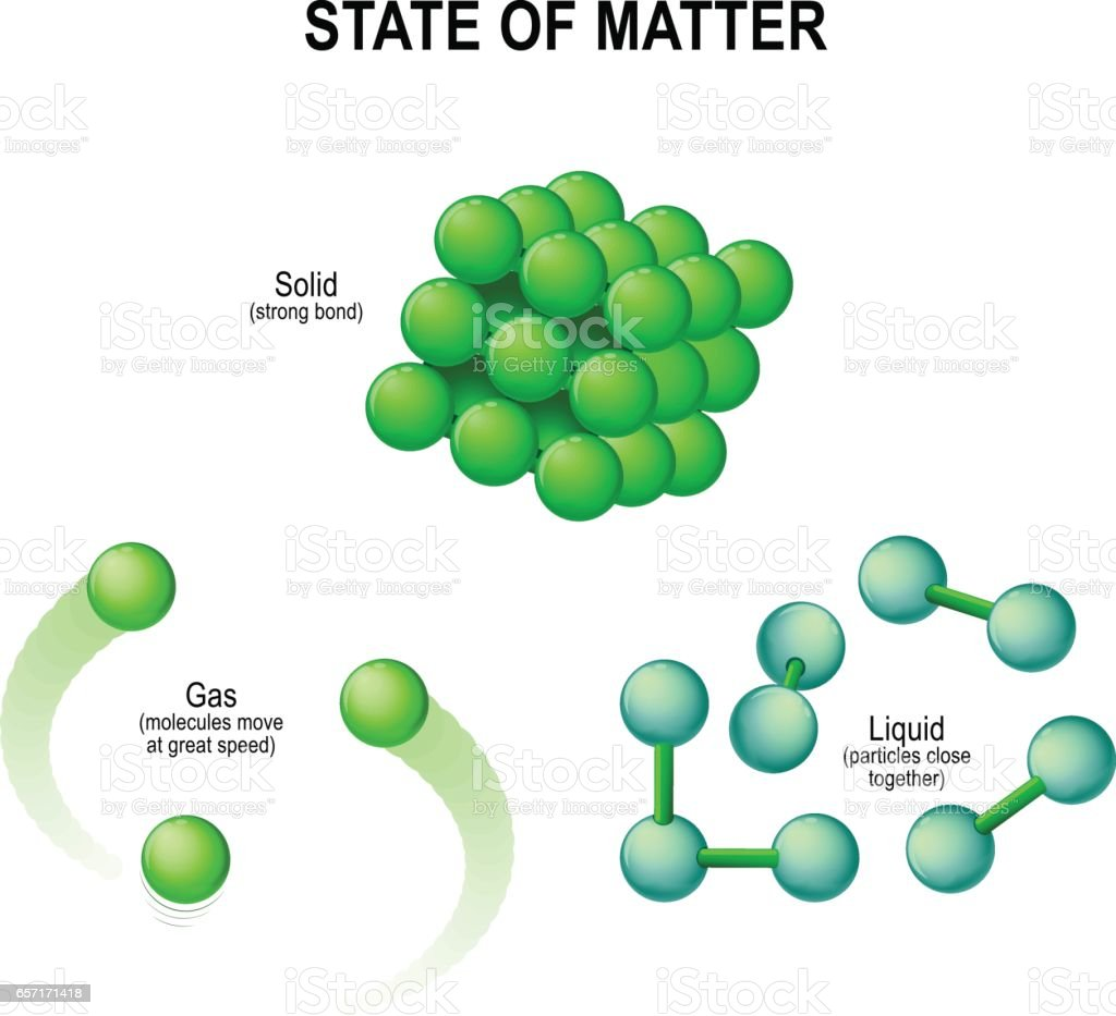 States Of Water Molecular Structure Stock Vector Art More Images Diagram Molecule Royalty Free
