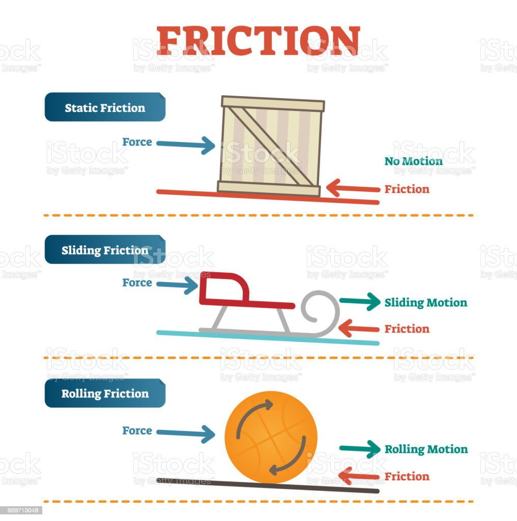static sliding and rolling friction physics vector illustration