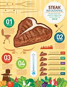 Steak Cooking Food Infographic. Many food elements including space for text and information. Includes a doneness chart for cooking steak. Sensible layers for easier editing. Text is on it's own layer.