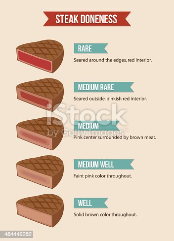 istock Steak doneness chart 484446282