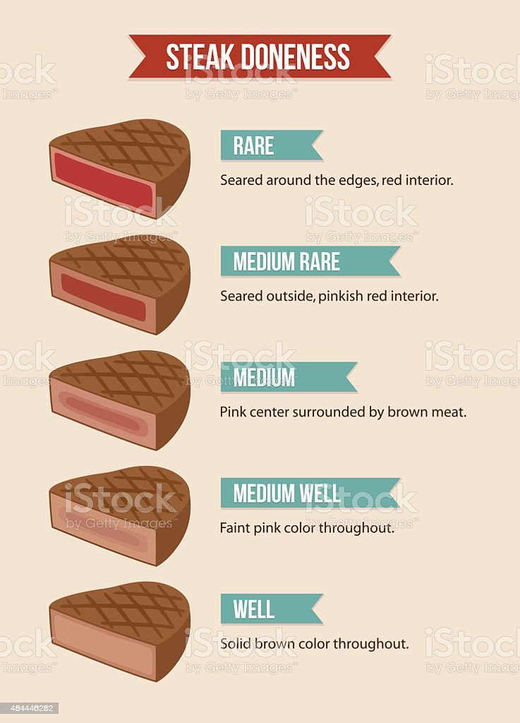 Steak doneness chart vector art illustration