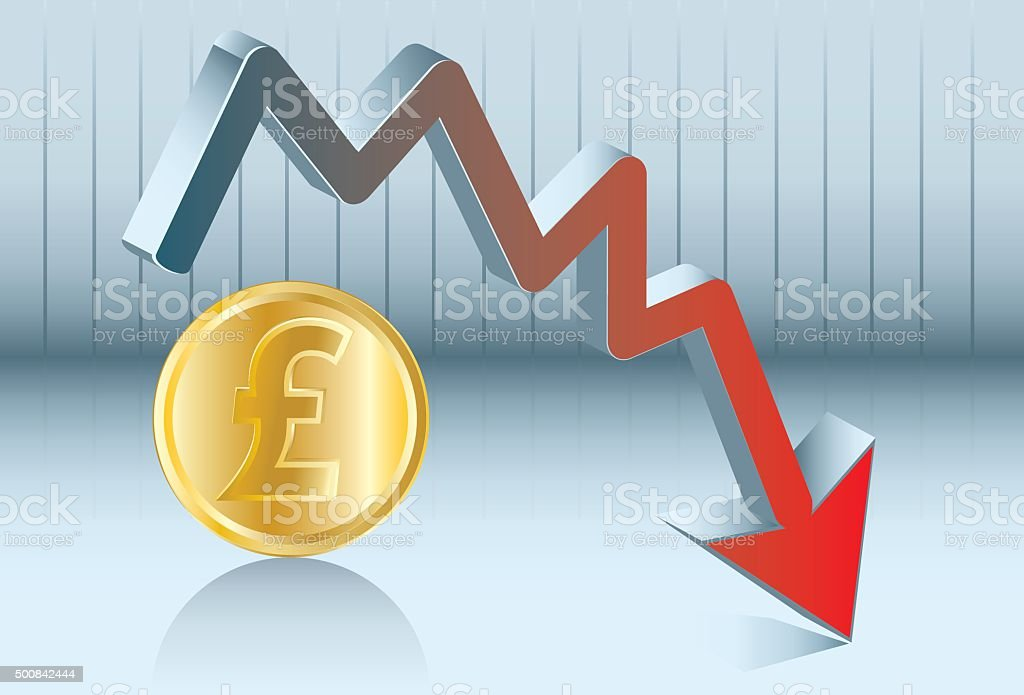 Sterling pound is going down vector art illustration