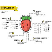 Strawberry - nutritional information. Healthy diet. Simple flat infographics with data on the quantities of vitamins, minerals, energy and more.