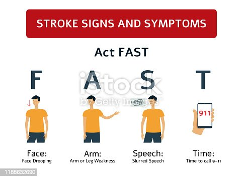 istock Stroke signs - symptoms of brain and heart health problem. 1188632690