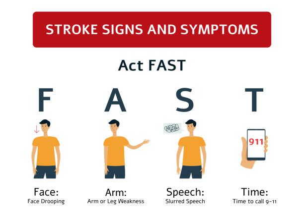 ilustrações de stock, clip art, desenhos animados e ícones de stroke signs - symptoms of brain and heart health problem. - coração fraco