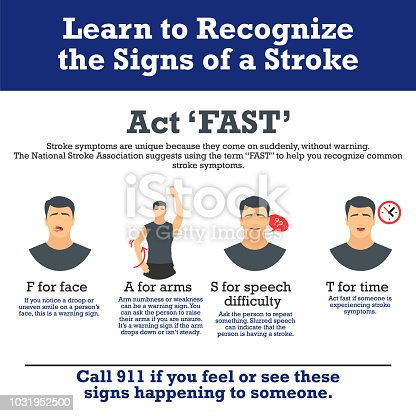 Signs of a stroke vector infographic. Stroke symptoms. Infographic elements