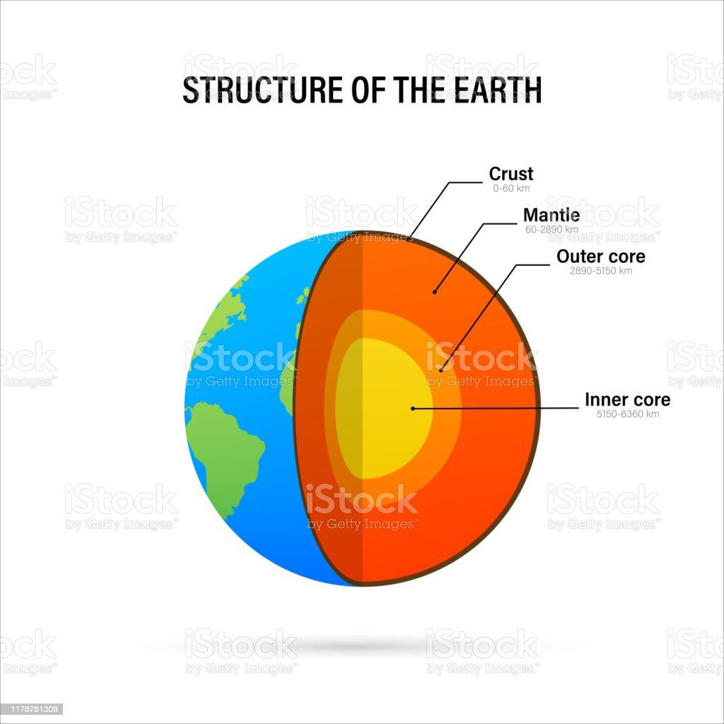Ilustración De Estructura De La Tierra Sección Transversal