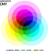 Subtractive CMY color mixing