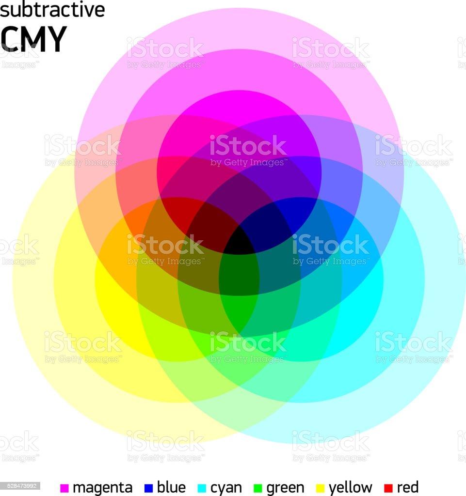 Subtractive CMY color mixing vector art illustration