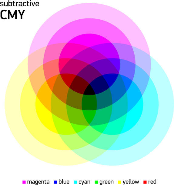 ilustrações, clipart, desenhos animados e ícones de cmy subtrativa cor combinando - misturando