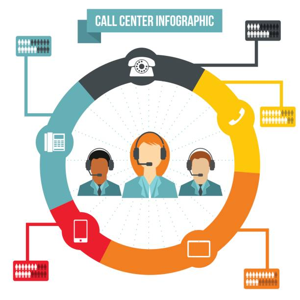support call center infographic - call center stock illustrations, clip art, cartoons, & icons