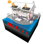 diagram of a classic colonial house with surface water closed loop heat pump as source of energy for heating and radiators and photovoltaic panels on the roof as source of electric energy