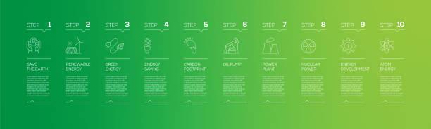 ilustrações, clipart, desenhos animados e ícones de modelo de design infográfico relacionado com energia sustentável com ícones e 10 opções ou etapas para diagrama de processo, apresentações, layout de fluxo de trabalho, banner, fluxograma, infográfico. - sustainability icons