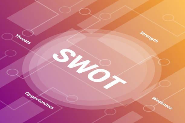 swot wörter isometrisches 3d-worttextkonzept mit zugehörigem text und punkt verbunden - vektor - uncool stock-grafiken, -clipart, -cartoons und -symbole