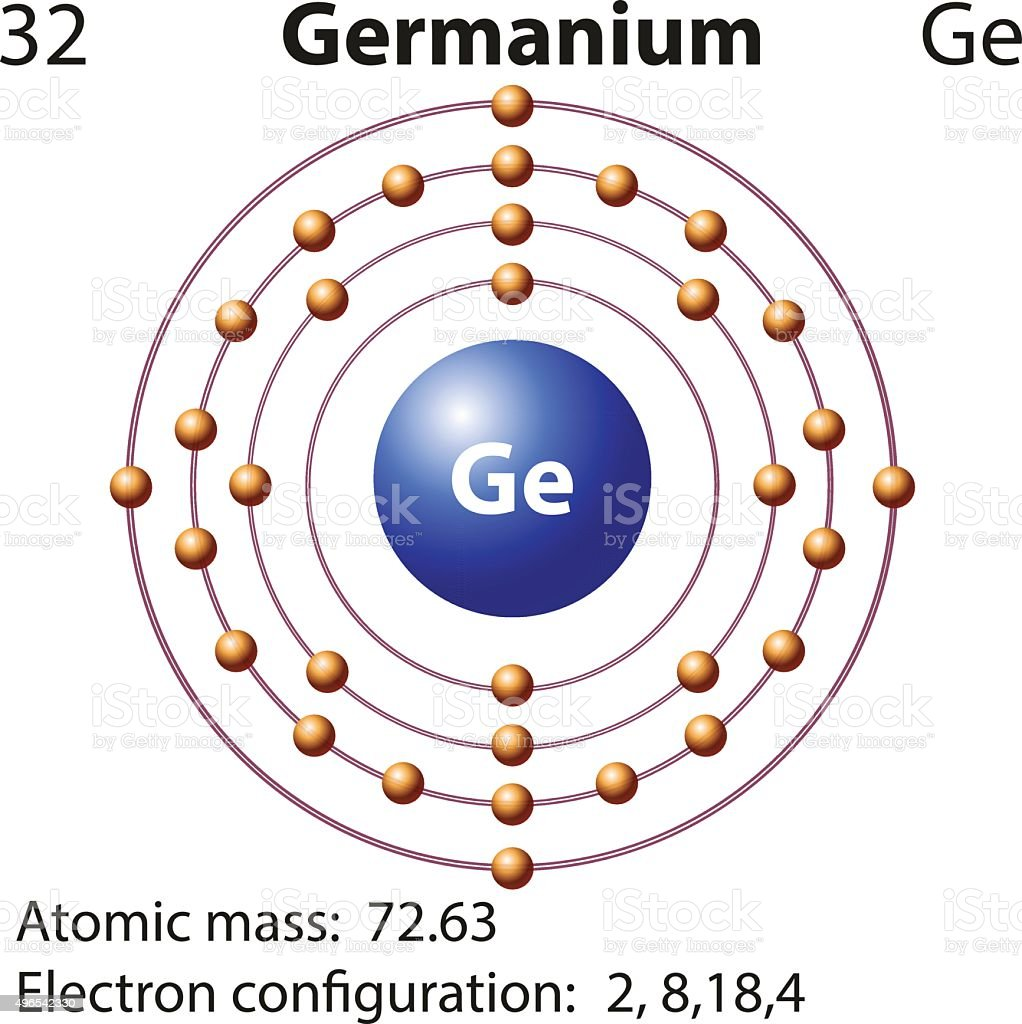A diagram of germanium atom wiring diagram portal symbol and electron diagram for germanium stock vector art more rh istockphoto com atomic structure diagram titanium atom model project ccuart Image collections