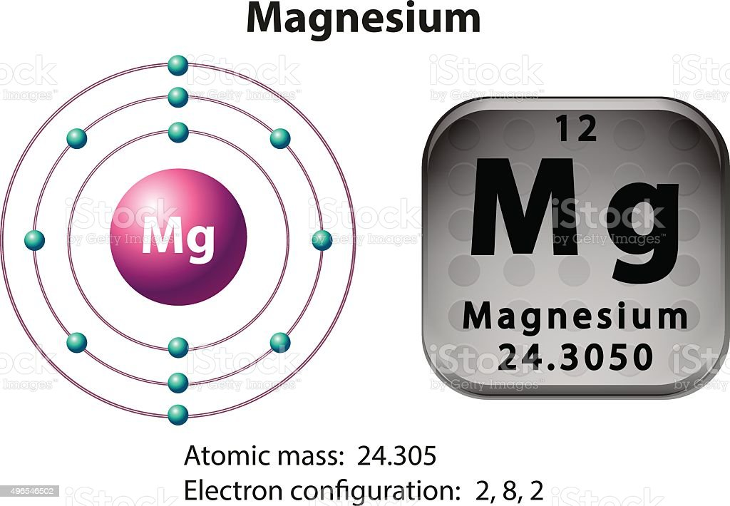 Symbol And Electron Diagram For Magnesium Stock Vector Art More
