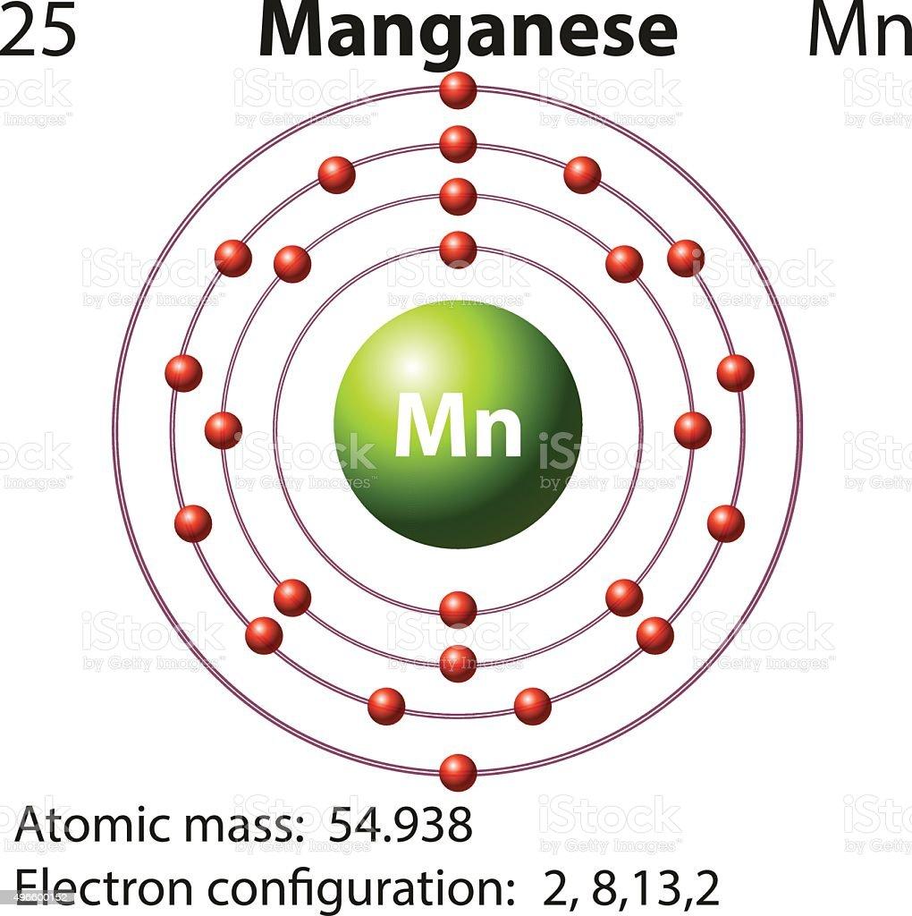 Manganese Electron Configuration Illustrations  Royalty
