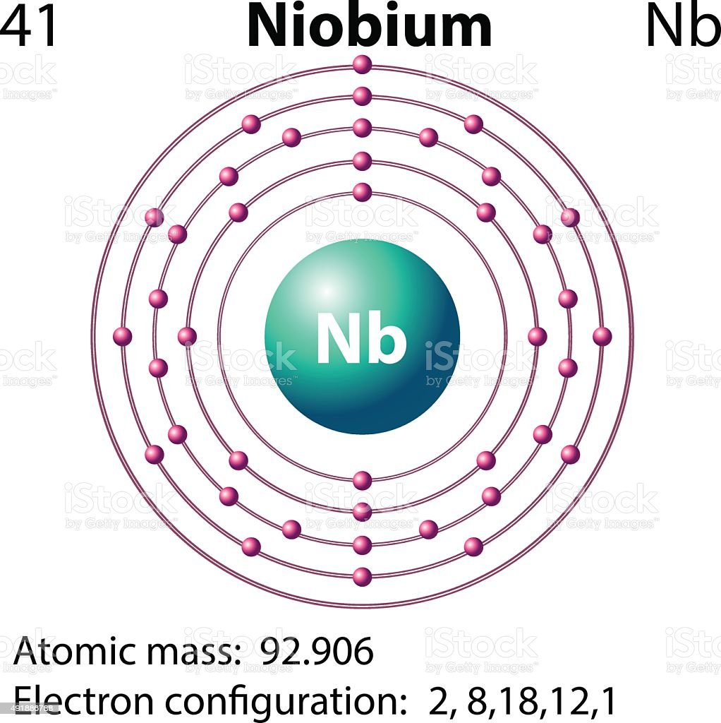 Symbol and electron diagram for niobium stock vector art more symbol and electron diagram for niobium royalty free symbol and electron diagram for niobium stock biocorpaavc