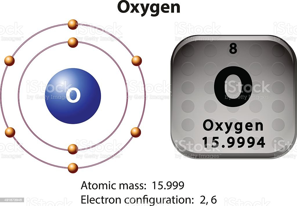 Symbol And Electron Diagram For Oxygen Stock Vector Art More