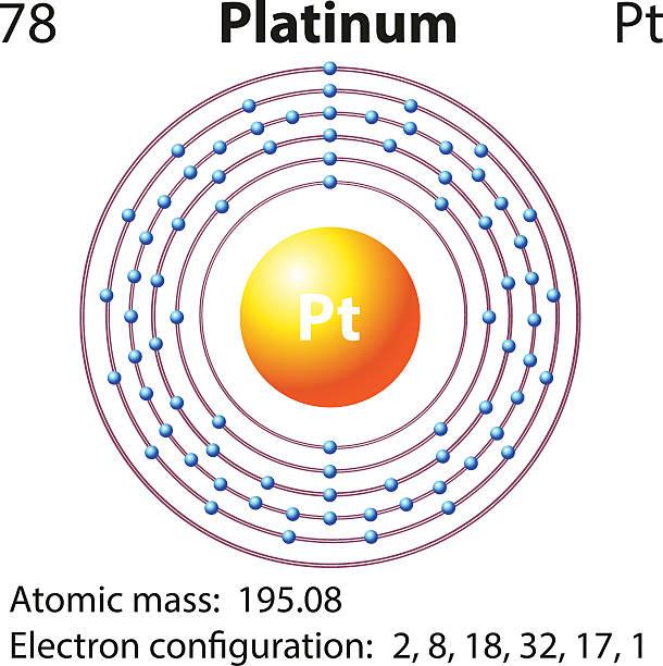 Royalty Free Platinum Electron Configuration Clip Art Vector Images